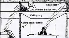 B.A.P. - C.A.C. Plenum Barrier Soundproofing Available from Acoustical Surfaces